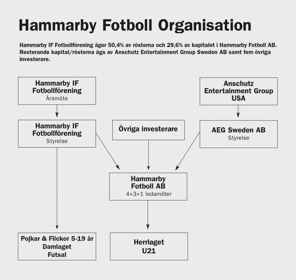 Organisation 2017